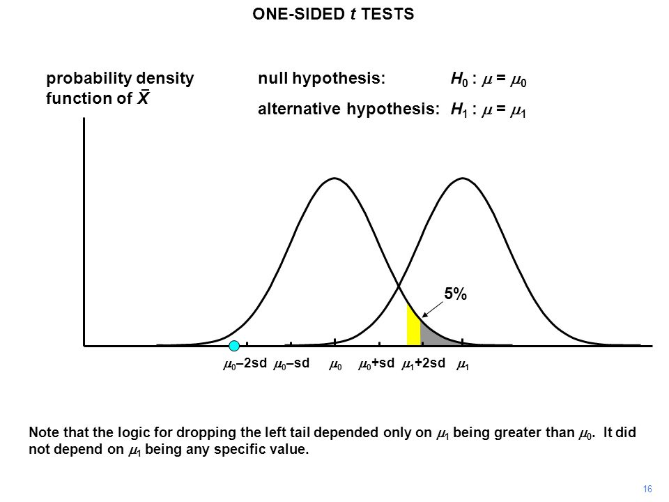 16 probability density function of X 11 00 ONE-SIDED t TESTS  0 +sd  0 –sd null hypothesis:H 0 :  =  0 alternative hypothesis:H 1 :  =  1  1 +2sd  0 –2sd Note that the logic for dropping the left tail depended only on  1 being greater than  0.