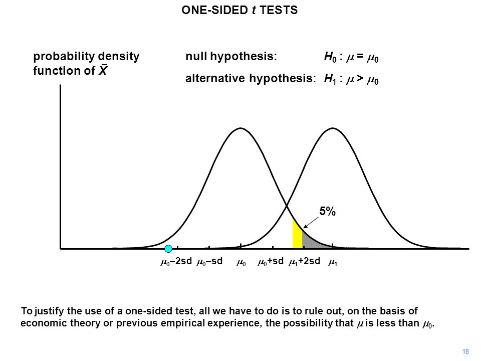 18 probability density function of X 11 00 ONE-SIDED t TESTS  0 +sd  0 –sd null hypothesis:H 0 :  =  0 alternative hypothesis:H 1 :  >  0  1 +2sd  0 –2sd To justify the use of a one-sided test, all we have to do is to rule out, on the basis of economic theory or previous empirical experience, the possibility that  is less than  0.