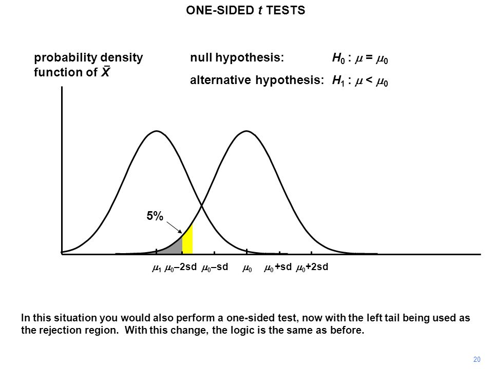 probability density function of X 00  0 +sd  0 –sd null hypothesis:H 0 :  =  0 alternative hypothesis:H 1 :  <  0  0 +2sd  0 –2sd 20 ONE-SIDED t TESTS 11 In this situation you would also perform a one-sided test, now with the left tail being used as the rejection region.