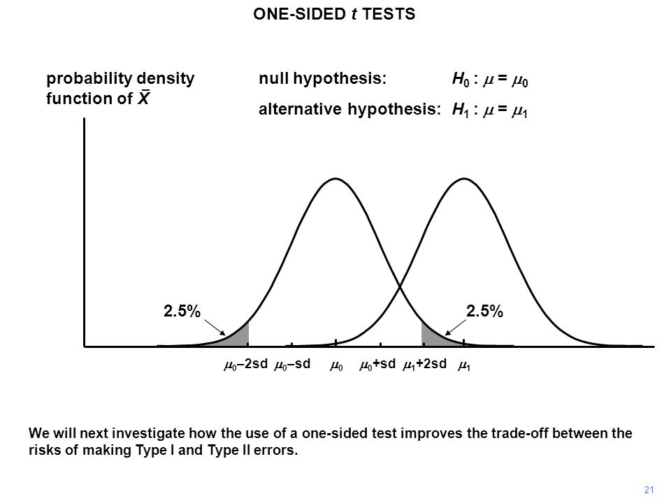 We will next investigate how the use of a one-sided test improves the trade-off between the risks of making Type I and Type II errors.