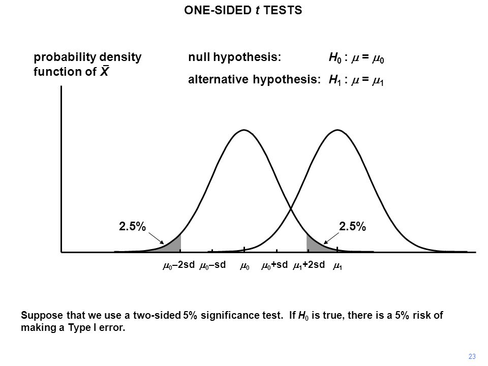 23 ONE-SIDED t TESTS probability density function of X 11 00  0 +sd  0 –sd null hypothesis:H 0 :  =  0 alternative hypothesis:H 1 :  =  1  0 –2sd  1 +2sd Suppose that we use a two-sided 5% significance test.