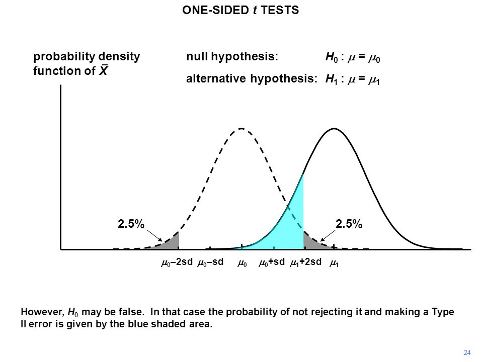 24 ONE-SIDED t TESTS probability density function of X 11 00  0 +sd  0 –sd null hypothesis:H 0 :  =  0 alternative hypothesis:H 1 :  =  1  0 –2sd  1 +2sd However, H 0 may be false.
