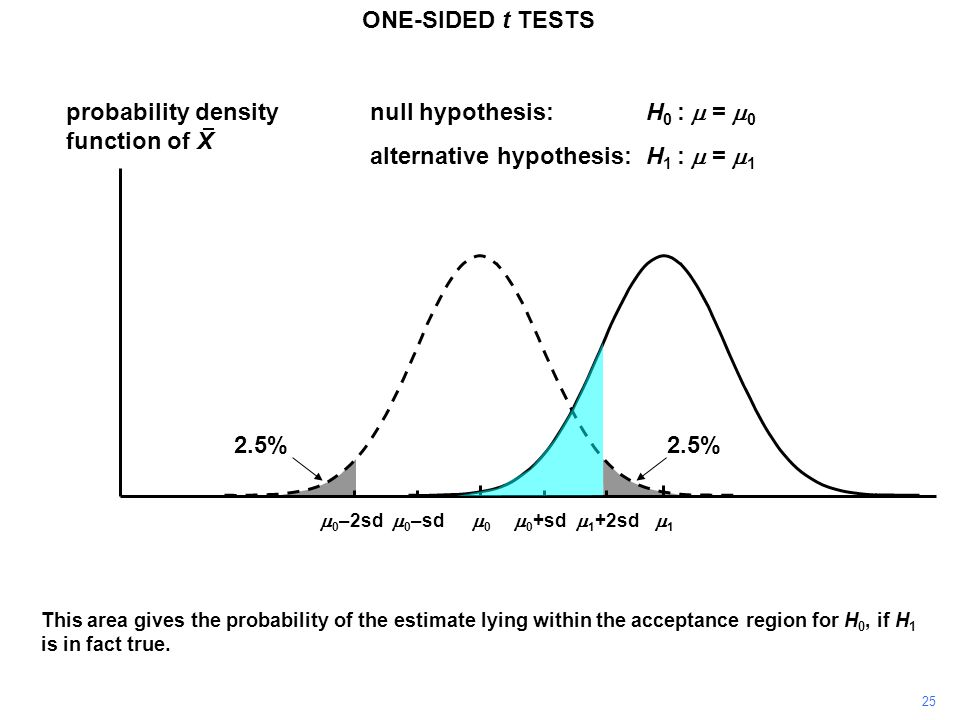 25 ONE-SIDED t TESTS probability density function of X 11 00  0 +sd  0 –sd null hypothesis:H 0 :  =  0 alternative hypothesis:H 1 :  =  1  0 –2sd  1 +2sd This area gives the probability of the estimate lying within the acceptance region for H 0, if H 1 is in fact true.