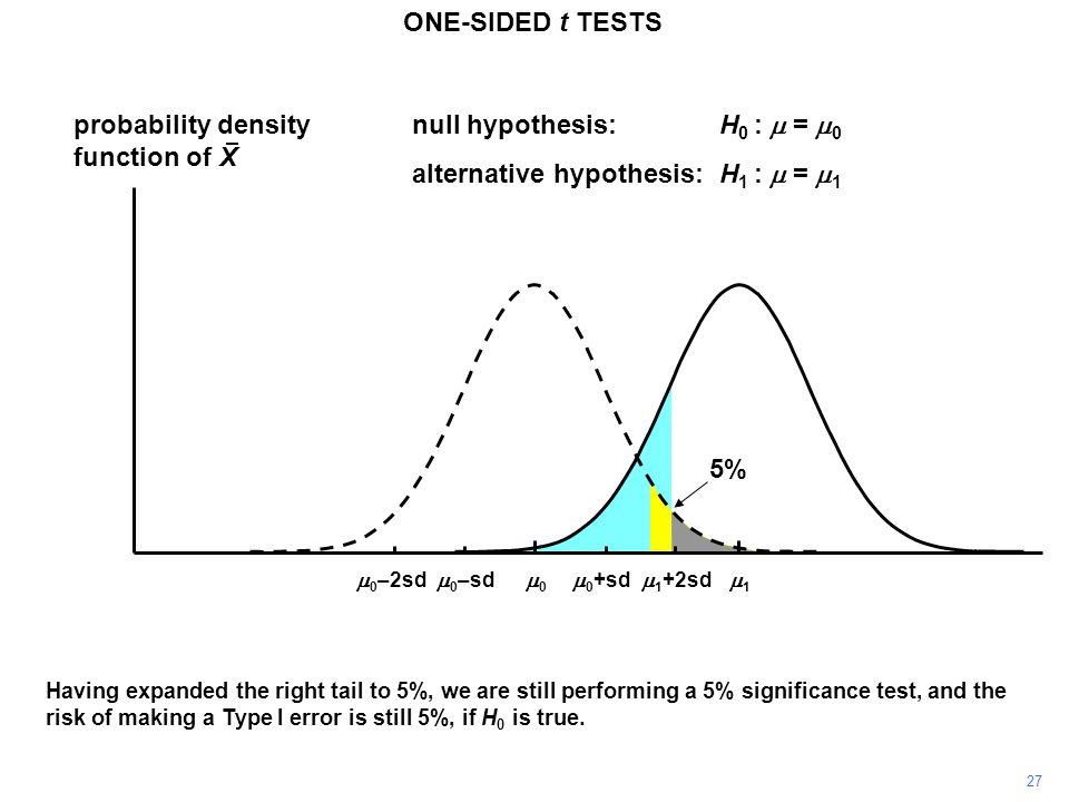 27 ONE-SIDED t TESTS probability density function of X 11 00  0 +sd  0 –sd null hypothesis:H 0 :  =  0 alternative hypothesis:H 1 :  =  1  0 –2sd  1 +2sd Having expanded the right tail to 5%, we are still performing a 5% significance test, and the risk of making a Type I error is still 5%, if H 0 is true.