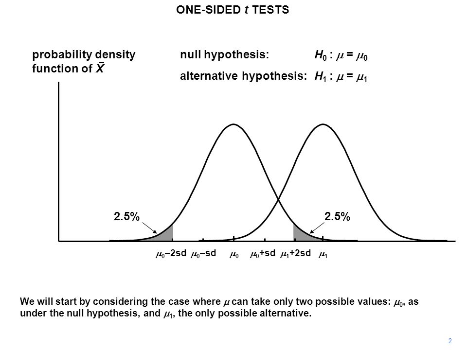 2 probability density function of X 11 00 ONE-SIDED t TESTS  0 +sd  0 –sd null hypothesis:H 0 :  =  0 alternative hypothesis:H 1 :  =  1  0 –2sd We will start by considering the case where  can take only two possible values:  0, as under the null hypothesis, and  1, the only possible alternative.