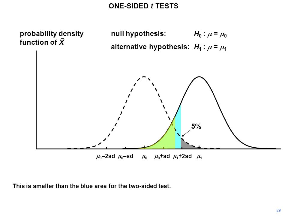 29 ONE-SIDED t TESTS probability density function of X 11 00  0 +sd  0 –sd null hypothesis:H 0 :  =  0 alternative hypothesis:H 1 :  =  1  0 –2sd  1 +2sd This is smaller than the blue area for the two-sided test.