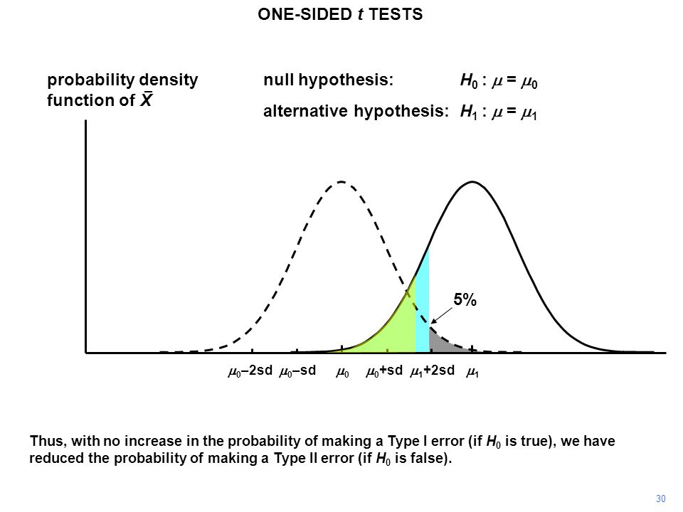 30 ONE-SIDED t TESTS probability density function of X 11 00  0 +sd  0 –sd null hypothesis:H 0 :  =  0 alternative hypothesis:H 1 :  =  1  0 –2sd  1 +2sd Thus, with no increase in the probability of making a Type I error (if H 0 is true), we have reduced the probability of making a Type II error (if H 0 is false).