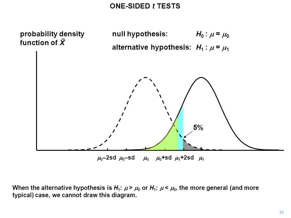 31 ONE-SIDED t TESTS probability density function of X 11 00  0 +sd  0 –sd null hypothesis:H 0 :  =  0 alternative hypothesis:H 1 :  =  1  0 –2sd  1 +2sd When the alternative hypothesis is H 1 :  >  0 or H 1 :  <  0, the more general (and more typical) case, we cannot draw this diagram.