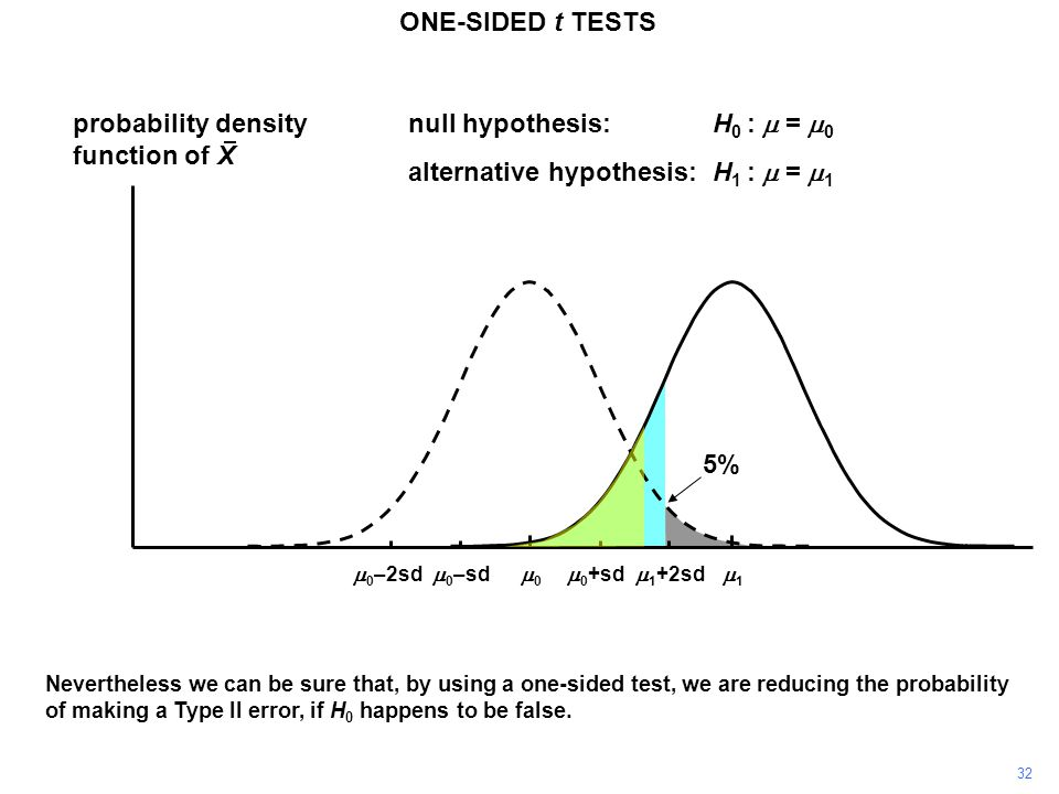 32 ONE-SIDED t TESTS probability density function of X 11 00  0 +sd  0 –sd null hypothesis:H 0 :  =  0 alternative hypothesis:H 1 :  =  1  0 –2sd  1 +2sd Nevertheless we can be sure that, by using a one-sided test, we are reducing the probability of making a Type II error, if H 0 happens to be false.
