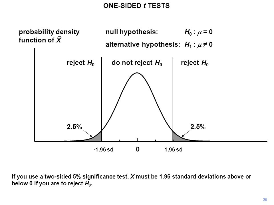 35 probability density function of X 0 If you use a two-sided 5% significance test, X must be 1.96 standard deviations above or below 0 if you are to reject H 0.