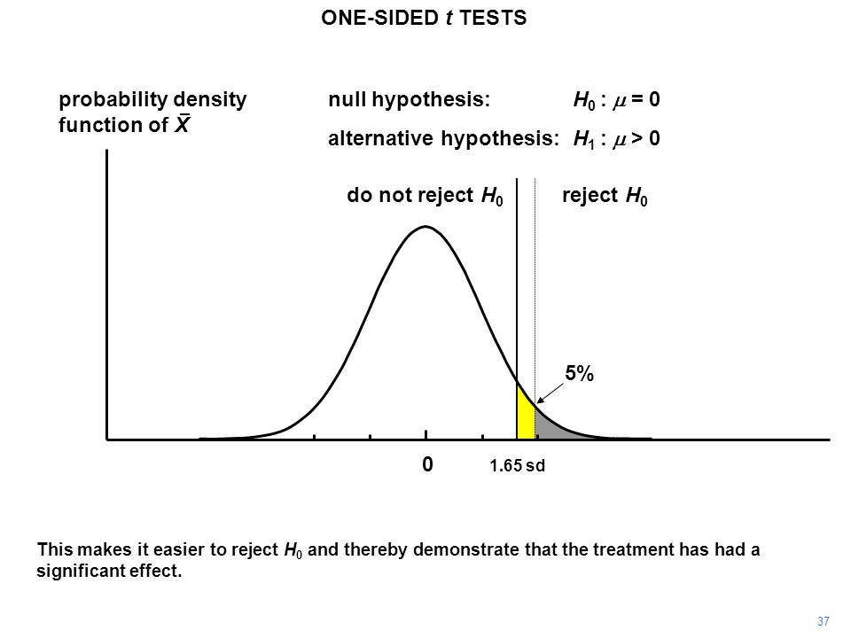 37 probability density function of X 0 reject H 0 do not reject H 0 1.65 sd ONE-SIDED t TESTS null hypothesis:H 0 :  = 0 alternative hypothesis:H 1 :  > 0 This makes it easier to reject H 0 and thereby demonstrate that the treatment has had a significant effect.