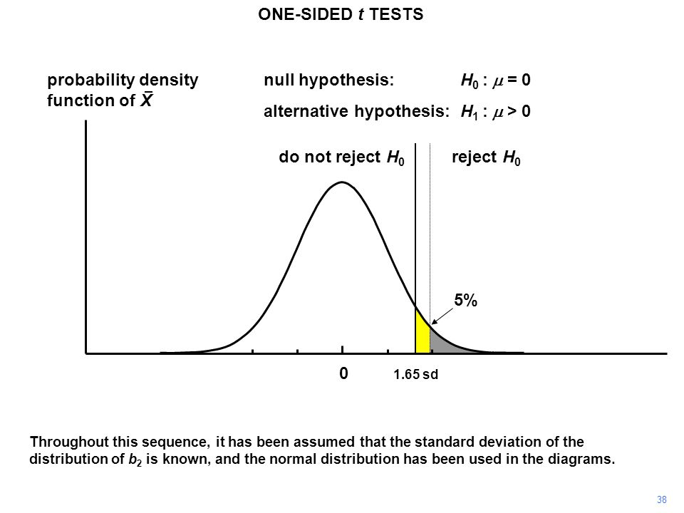 38 probability density function of X 0 reject H 0 do not reject H 0 1.65 sd ONE-SIDED t TESTS null hypothesis:H 0 :  = 0 alternative hypothesis:H 1 :  > 0 Throughout this sequence, it has been assumed that the standard deviation of the distribution of b 2 is known, and the normal distribution has been used in the diagrams.