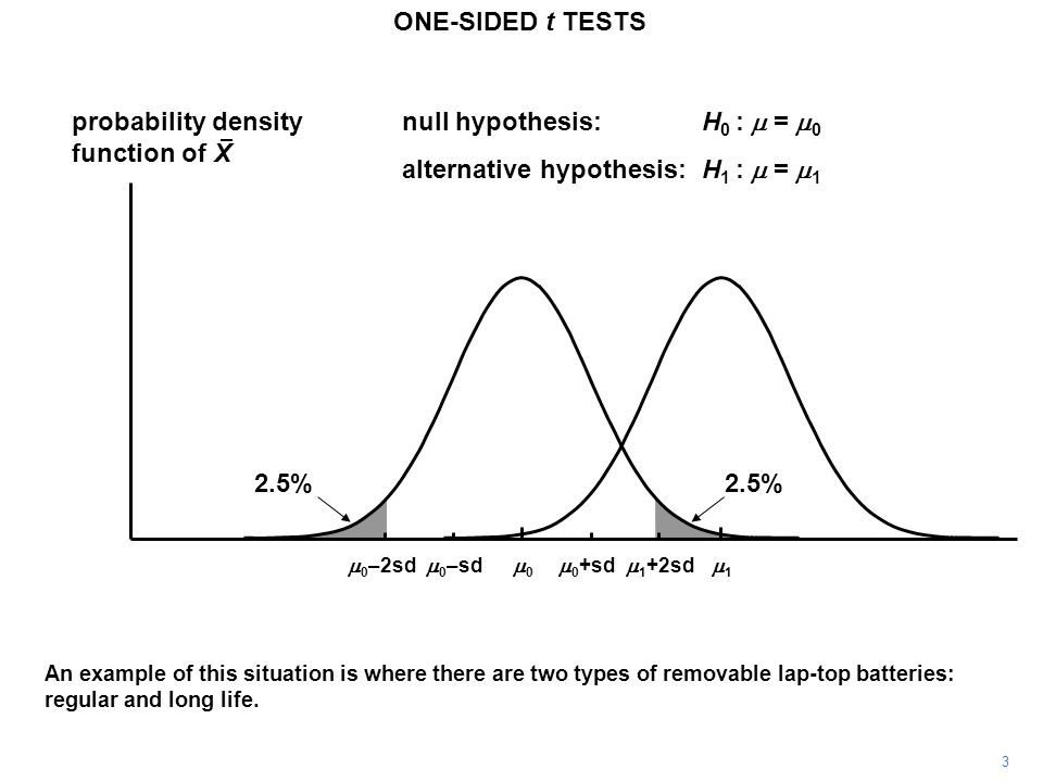 3 probability density function of X 11 00 ONE-SIDED t TESTS  0 +sd  0 –sd null hypothesis:H 0 :  =  0 alternative hypothesis:H 1 :  =  1  0 –2sd An example of this situation is where there are two types of removable lap-top batteries: regular and long life.
