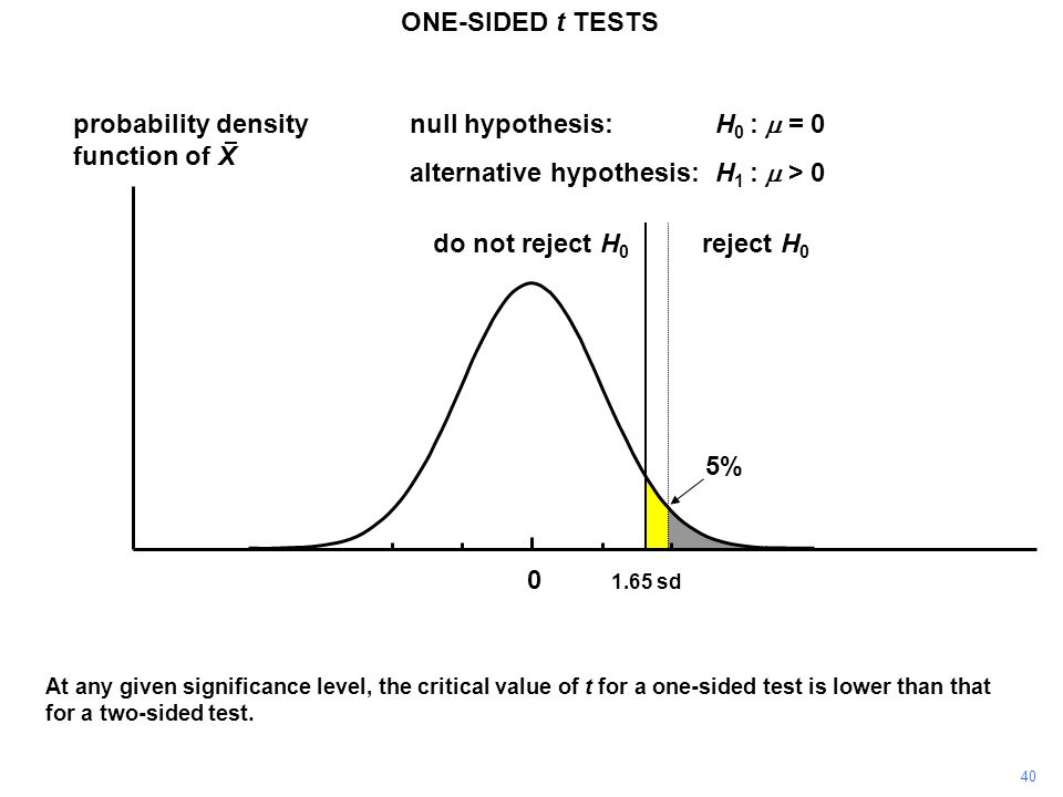 40 probability density function of X 0 reject H 0 do not reject H 0 1.65 sd ONE-SIDED t TESTS null hypothesis:H 0 :  = 0 alternative hypothesis:H 1 :  > 0 At any given significance level, the critical value of t for a one-sided test is lower than that for a two-sided test.