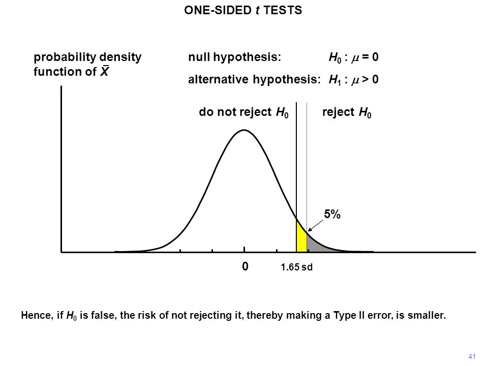 41 probability density function of X 0 reject H 0 do not reject H 0 1.65 sd ONE-SIDED t TESTS null hypothesis:H 0 :  = 0 alternative hypothesis:H 1 :  > 0 Hence, if H 0 is false, the risk of not rejecting it, thereby making a Type II error, is smaller.