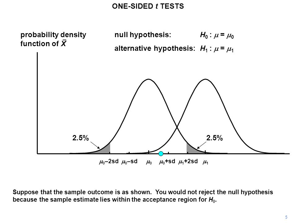 5 probability density function of X 11 00 ONE-SIDED t TESTS  0 +sd  0 –sd null hypothesis:H 0 :  =  0 alternative hypothesis:H 1 :  =  1  0 –2sd Suppose that the sample outcome is as shown.
