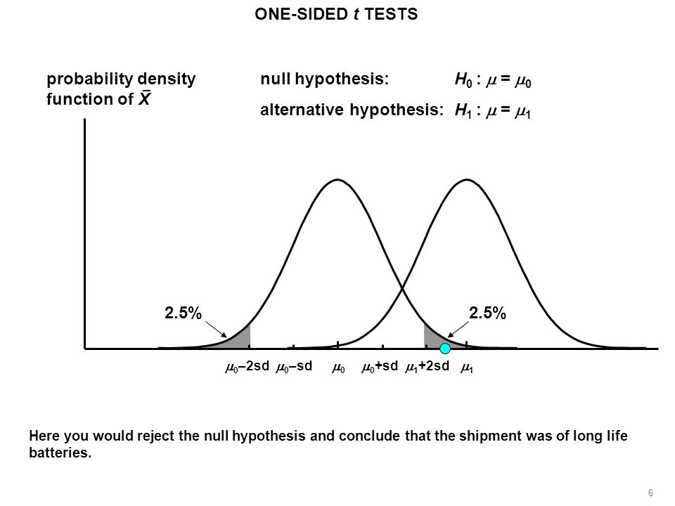 6 probability density function of X 11 00 ONE-SIDED t TESTS  0 +sd  0 –sd null hypothesis:H 0 :  =  0 alternative hypothesis:H 1 :  =  1  0 –2sd Here you would reject the null hypothesis and conclude that the shipment was of long life batteries.
