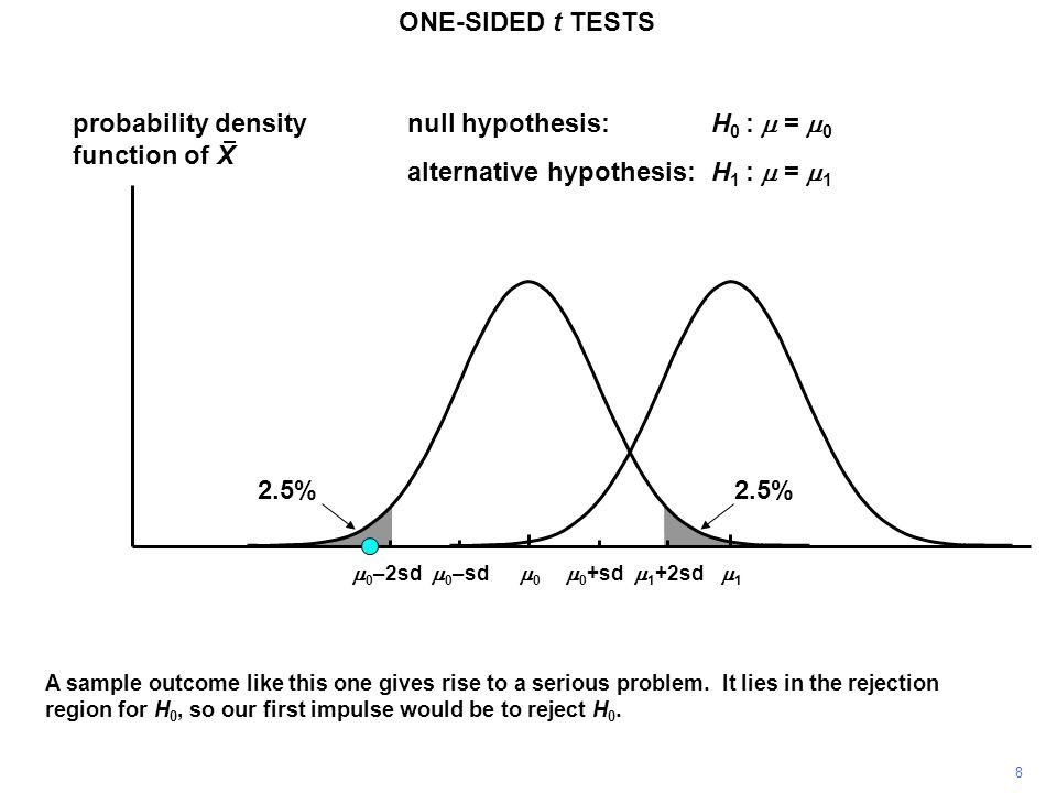 8 probability density function of X 11 00 ONE-SIDED t TESTS  0 +sd  0 –sd null hypothesis:H 0 :  =  0 alternative hypothesis:H 1 :  =  1  0 –2sd A sample outcome like this one gives rise to a serious problem.