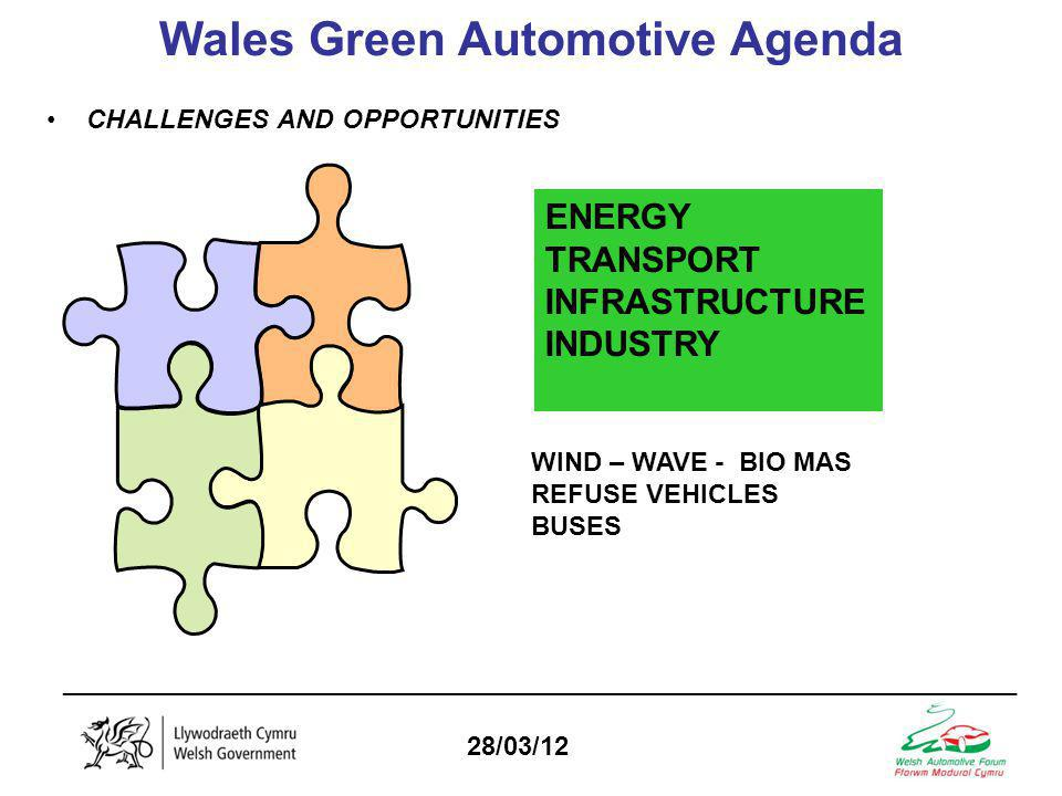 _________________________________________________________________ 28/03/12 Wales Green Automotive Agenda CHALLENGES AND OPPORTUNITIES ENERGY TRANSPORT INFRASTRUCTURE INDUSTRY WIND – WAVE - BIO MAS REFUSE VEHICLES BUSES