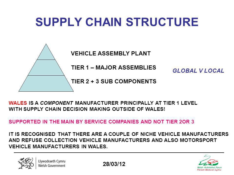 _________________________________________________________________ 28/03/12 SUPPLY CHAIN STRUCTURE VEHICLE ASSEMBLY PLANT TIER 1 – MAJOR ASSEMBLIES TIER SUB COMPONENTS GLOBAL V LOCAL WALES IS A COMPONENT MANUFACTURER PRINCIPALLY AT TIER 1 LEVEL WITH SUPPLY CHAIN DECISION MAKING OUTSIDE OF WALES.