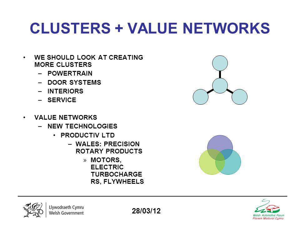 _________________________________________________________________ 28/03/12 CLUSTERS + VALUE NETWORKS WE SHOULD LOOK AT CREATING MORE CLUSTERS –POWERTRAIN –DOOR SYSTEMS –INTERIORS –SERVICE VALUE NETWORKS –NEW TECHNOLOGIES PRODUCTIV LTD –WALES: PRECISION ROTARY PRODUCTS »MOTORS, ELECTRIC TURBOCHARGE RS, FLYWHEELS