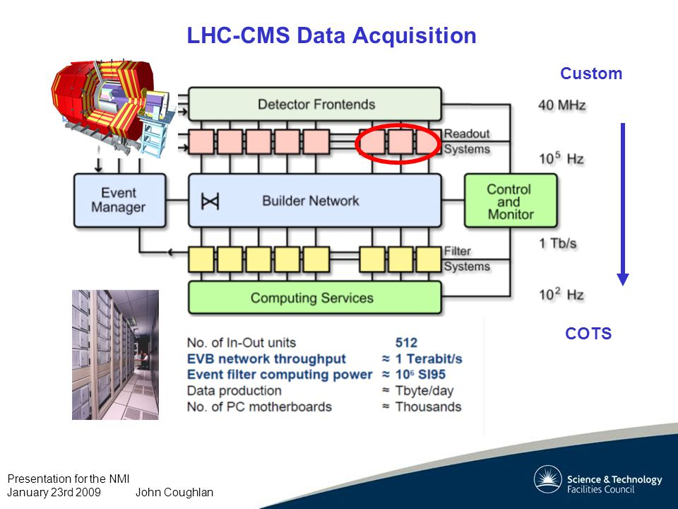 Presentation for the NMI January 23rd 2009 John Coughlan LHC-CMS Data Acquisition Custom COTS