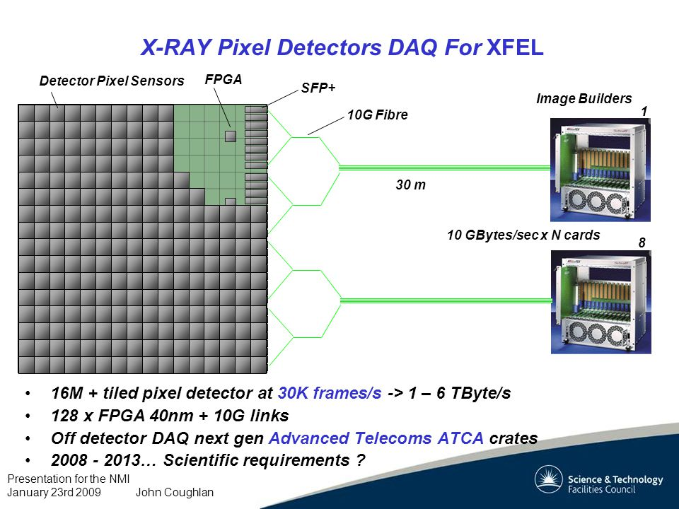 Presentation for the NMI January 23rd 2009 John Coughlan X-RAY Pixel Detectors DAQ For XFEL 16M + tiled pixel detector at 30K frames/s -> 1 – 6 TByte/s 128 x FPGA 40nm + 10G links Off detector DAQ next gen Advanced Telecoms ATCA crates 2008 - 2013… Scientific requirements .