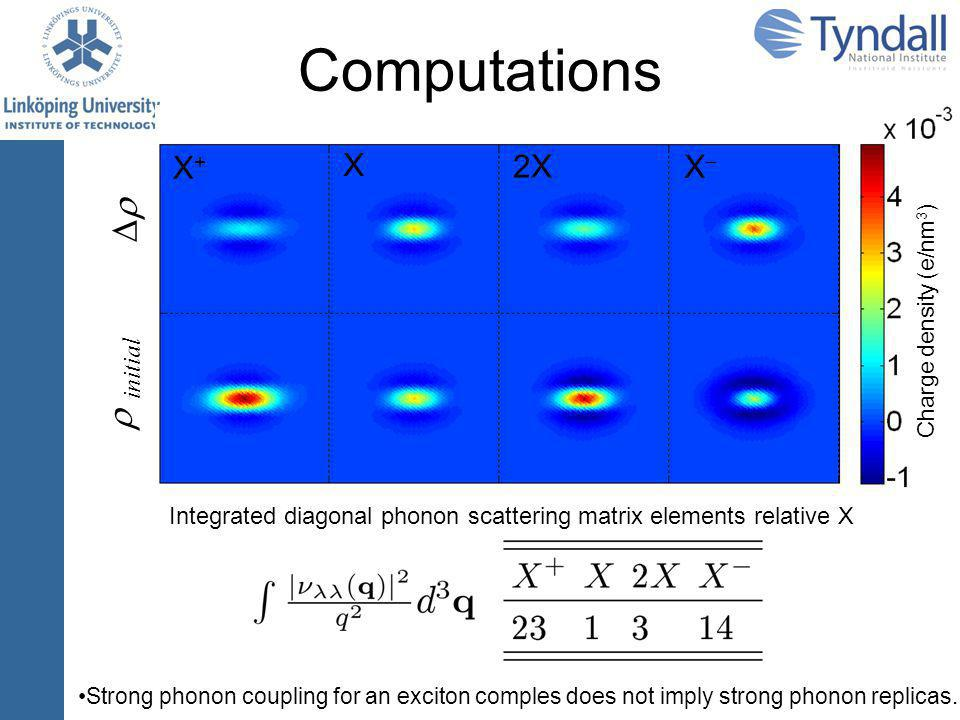 Computations   initial Charge density (e/nm 3 ) X X+X+ XX 2X Integrated diagonal phonon scattering matrix elements relative X Strong phonon coupling for an exciton comples does not imply strong phonon replicas.