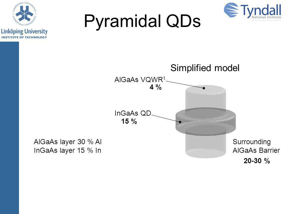 Pyramidal QDs Simplified model AlGaAs layer 30 % Al InGaAs layer 15 % In InGaAs QD 15 % Surrounding AlGaAs Barrier 20-30 % AlGaAs VQWR 1 4 % 1 Q.