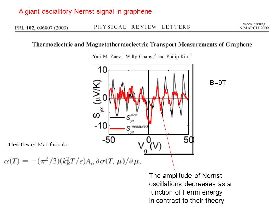 A giant oscialltory Nernst signal in graphene The amplitude of Nernst oscillations decreeses as a function of Fermi energy in contrast to their theory Their theory: Mott formula B=9T