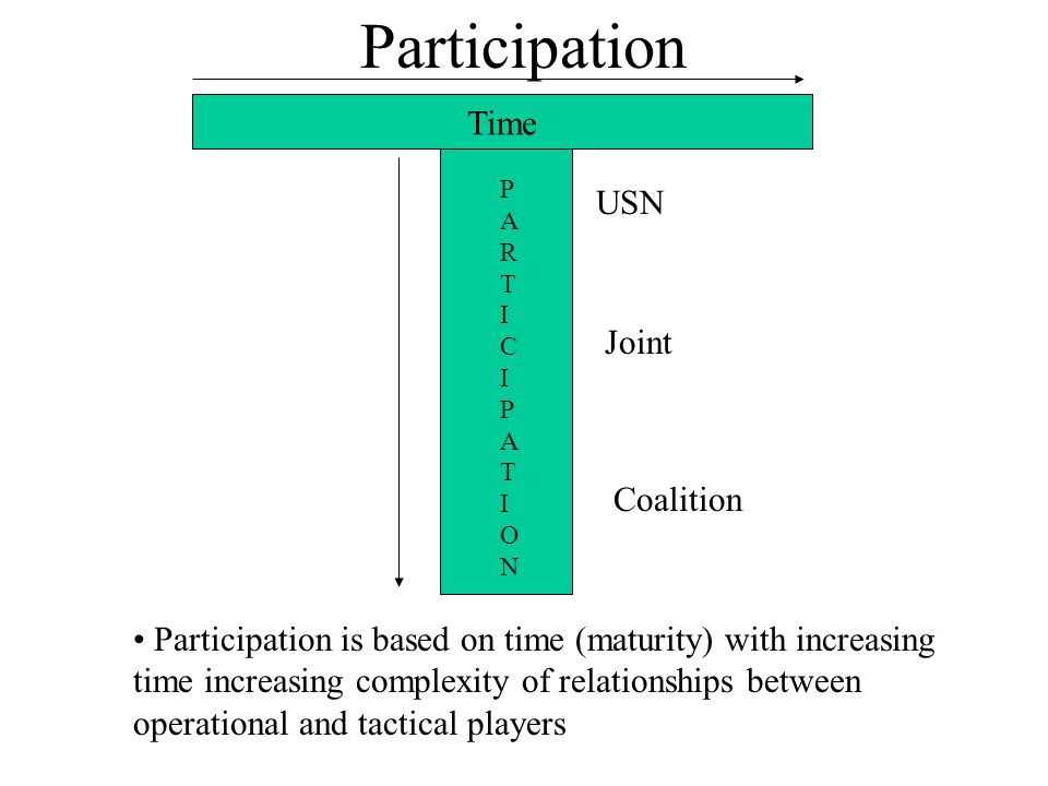 Participation USN Joint Coalition Participation is based on time (maturity) with increasing time increasing complexity of relationships between operational and tactical players Time PARTICIPATIONPARTICIPATION