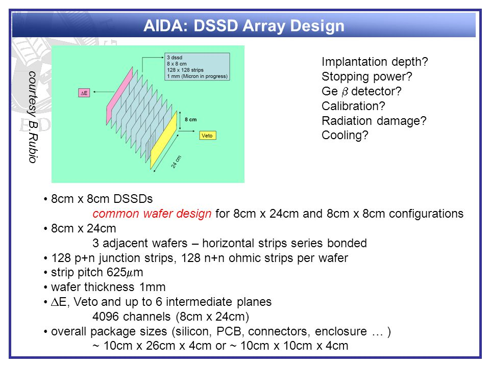 AIDA: DSSD Array Design 8cm x 8cm DSSDs common wafer design for 8cm x 24cm and 8cm x 8cm configurations 8cm x 24cm 3 adjacent wafers – horizontal strips series bonded 128 p+n junction strips, 128 n+n ohmic strips per wafer strip pitch 625  m wafer thickness 1mm  E, Veto and up to 6 intermediate planes 4096 channels (8cm x 24cm) overall package sizes (silicon, PCB, connectors, enclosure … ) ~ 10cm x 26cm x 4cm or ~ 10cm x 10cm x 4cm Implantation depth.