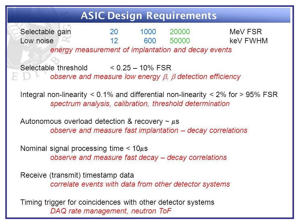 ASIC Design Requirements Selectable gain20100020000MeV FSR Low noise12 60050000keV FWHM energy measurement of implantation and decay events Selectable threshold< 0.25 – 10% FSR observe and measure low energy ,  detection efficiency Integral non-linearity 95% FSR spectrum analysis, calibration, threshold determination Autonomous overload detection & recovery ~  s observe and measure fast implantation – decay correlations Nominal signal processing time < 10  s observe and measure fast decay – decay correlations Receive (transmit) timestamp data correlate events with data from other detector systems Timing trigger for coincidences with other detector systems DAQ rate management, neutron ToF