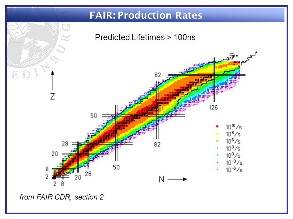 FAIR: Production Rates from FAIR CDR, section 2 Predicted Lifetimes > 100ns