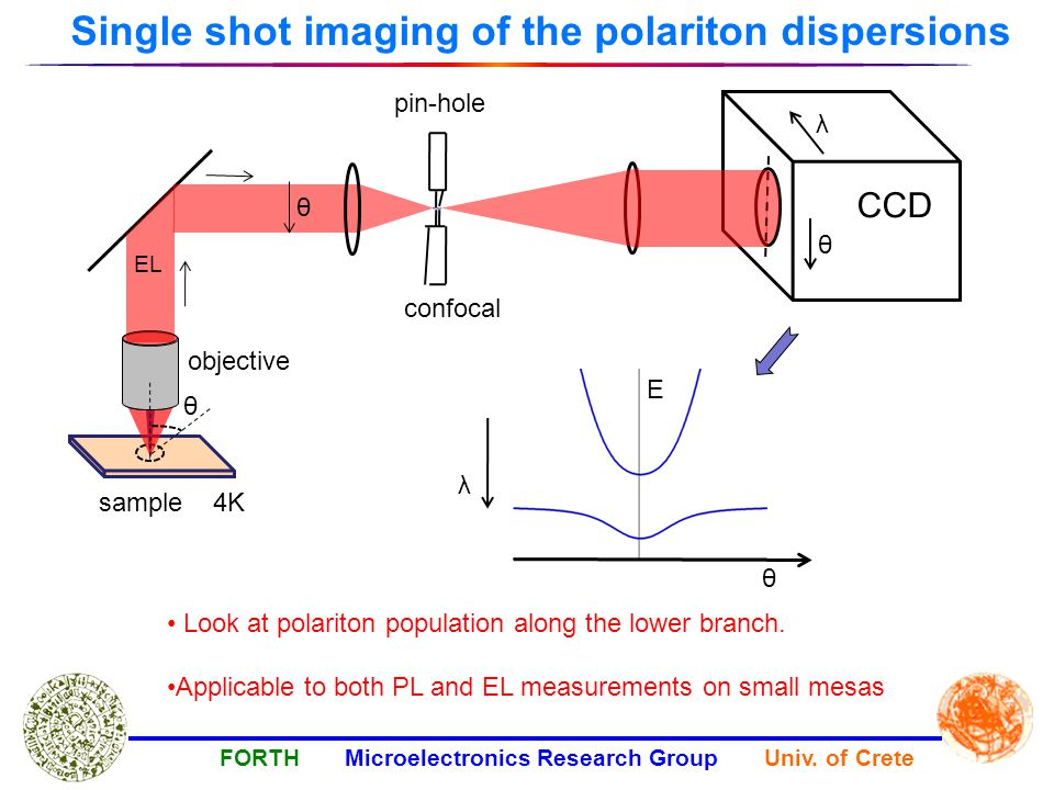 Single shot imaging of the polariton dispersions θ FORTH Microelectronics Research Group Univ.
