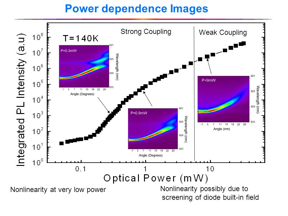 Power dependence Images Nonlinearity at very low power Weak Coupling Strong Coupling Nonlinearity possibly due to screening of diode built-in field
