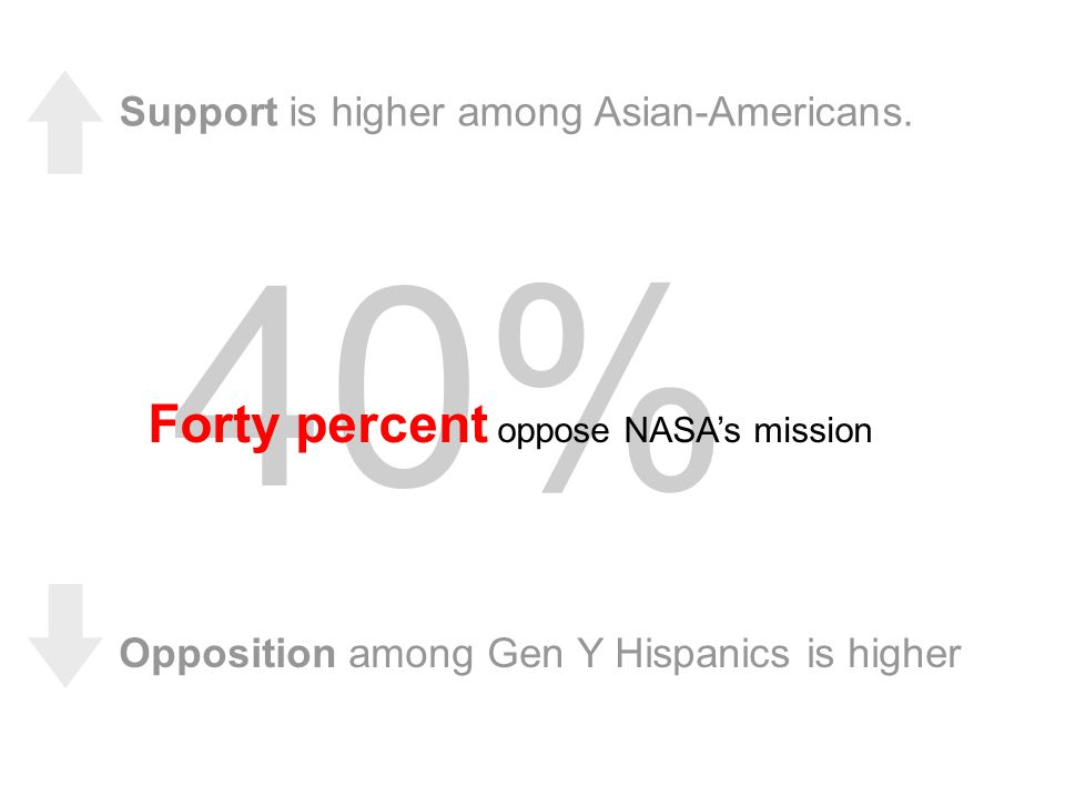40% Support is higher among Asian-Americans.