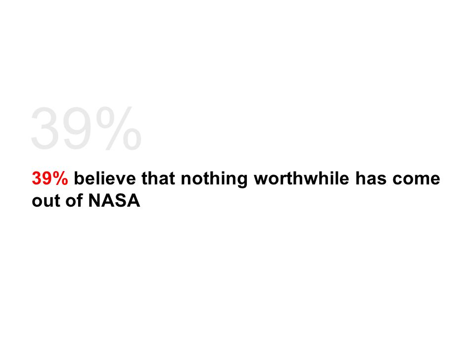 39% believe that nothing worthwhile has come out of NASA 39%