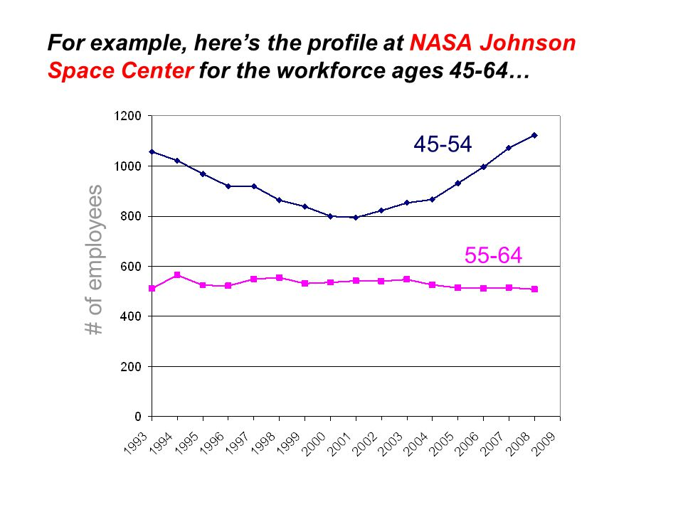 45-54 55-64 # of employees For example, here's the profile at NASA Johnson Space Center for the workforce ages 45-64…