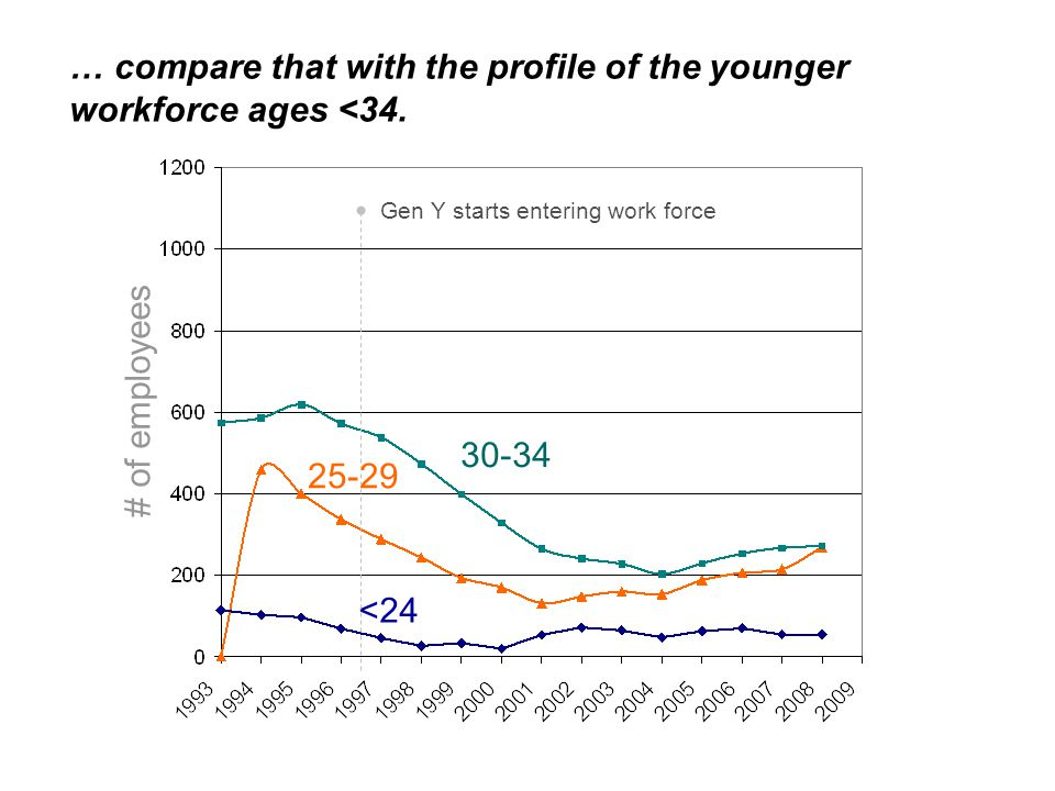 30-34 25-29 <24 # of employees … compare that with the profile of the younger workforce ages <34.
