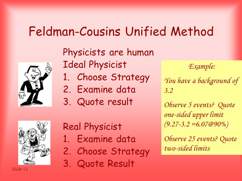 Slide 13 Feldman-Cousins Unified Method Physicists are human Ideal Physicist 1.Choose Strategy 2.Examine data 3.Quote result Real Physicist 1.Examine data 2.Choose Strategy 3.Quote Result Example: You have a background of 3.2 Observe 5 events.
