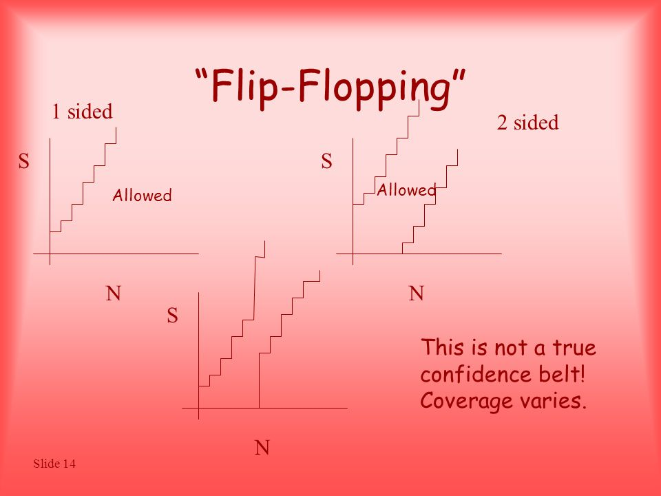 Slide 14 Flip-Flopping S N Allowed S N 1 sided 2 sided S N This is not a true confidence belt.