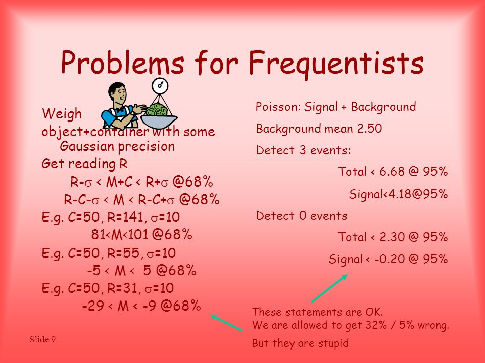 Slide 9 Problems for Frequentists Weigh object+container with some Gaussian precision Get reading R R-  < M+C < R+  @68% R-C-  < M < R-C+  @68% E.g.