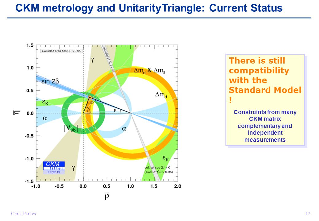 Chris Parkes12 CKM metrology and UnitarityTriangle: Current Status There is still compatibility with the Standard Model .