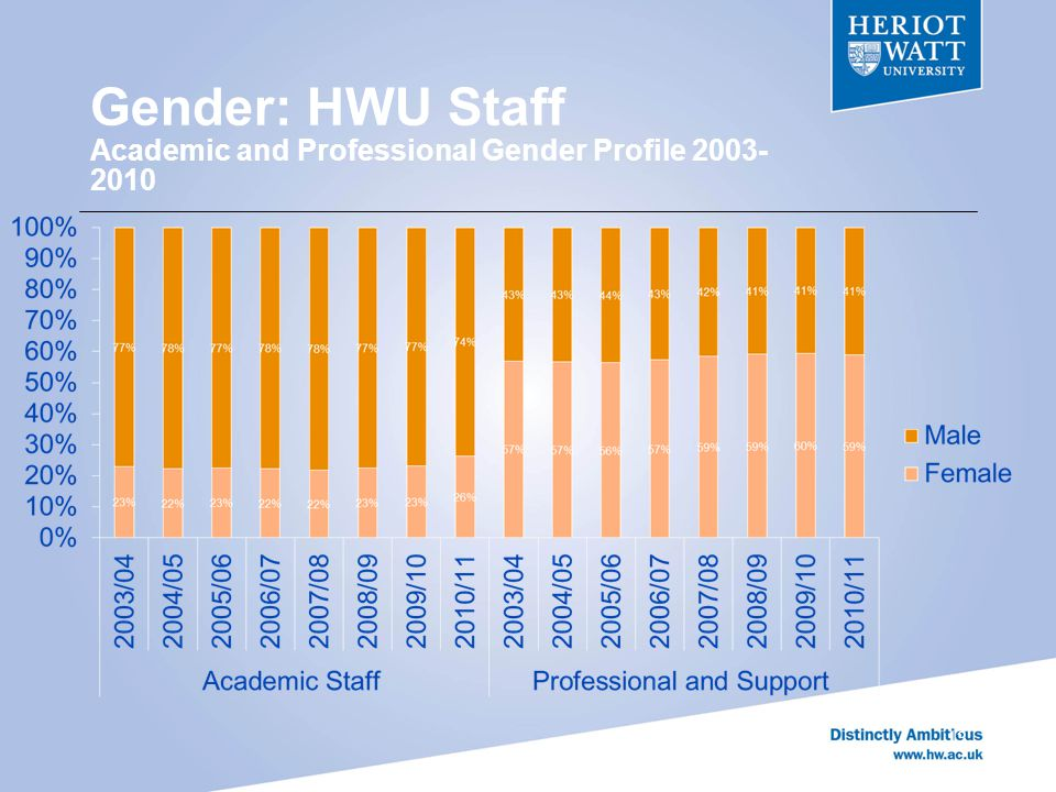 Gender: HWU Staff Academic and Professional Gender Profile 2003- 2010 13