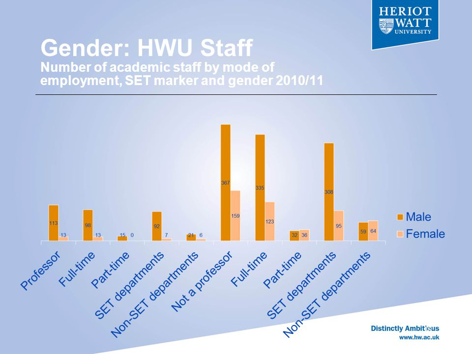 Gender: HWU Staff Number of academic staff by mode of employment, SET marker and gender 2010/11 18