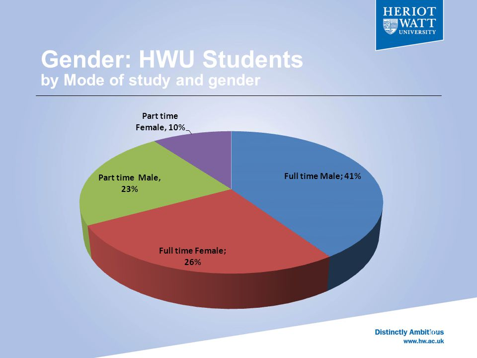 Gender: HWU Students by Mode of study and gender 19