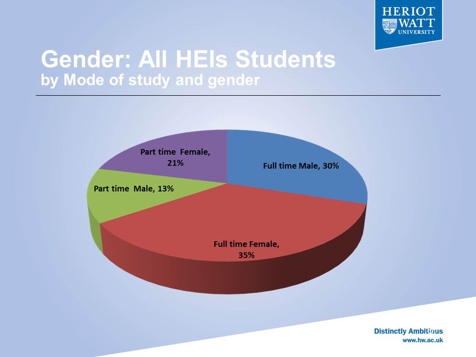 Gender: All HEIs Students by Mode of study and gender 20