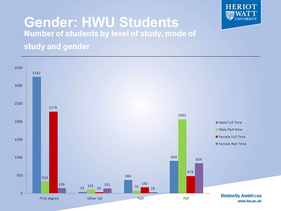 Gender: HWU Students Number of students by level of study, mode of study and gender 21