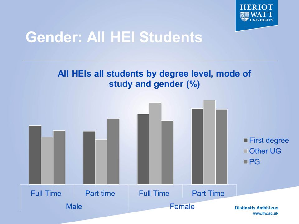 Gender: All HEI Students 23